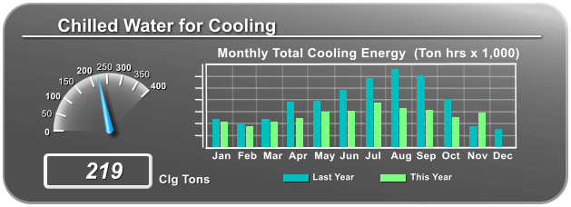 Chilled Water for Cooling Jan Feb Mar Apr May Jun Jul Aug Sep Oct Nov Dec Monthly Total Cooling Energy  (Ton hrs x 1,000) This Year Last Year Clg Tons 400 350 300 250 200 150 100 50 0 219